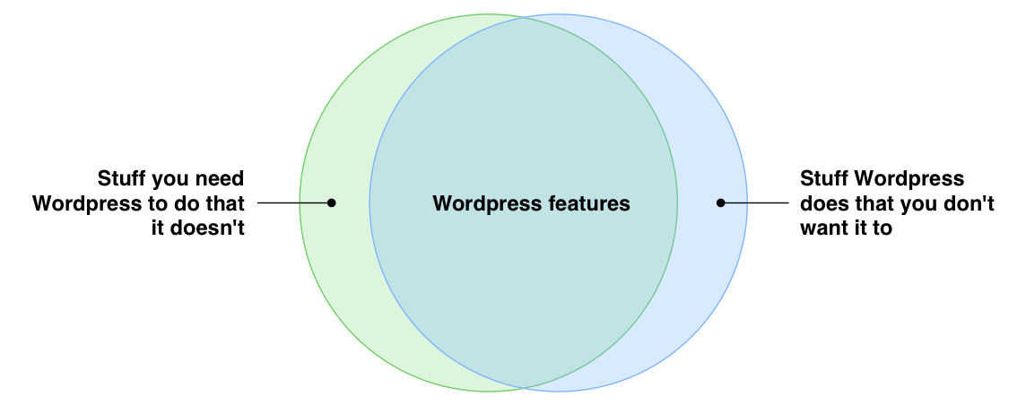 wordpress-Venn