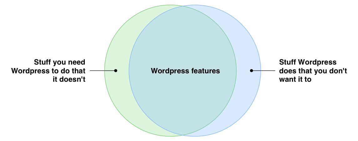 wordpress-Venn