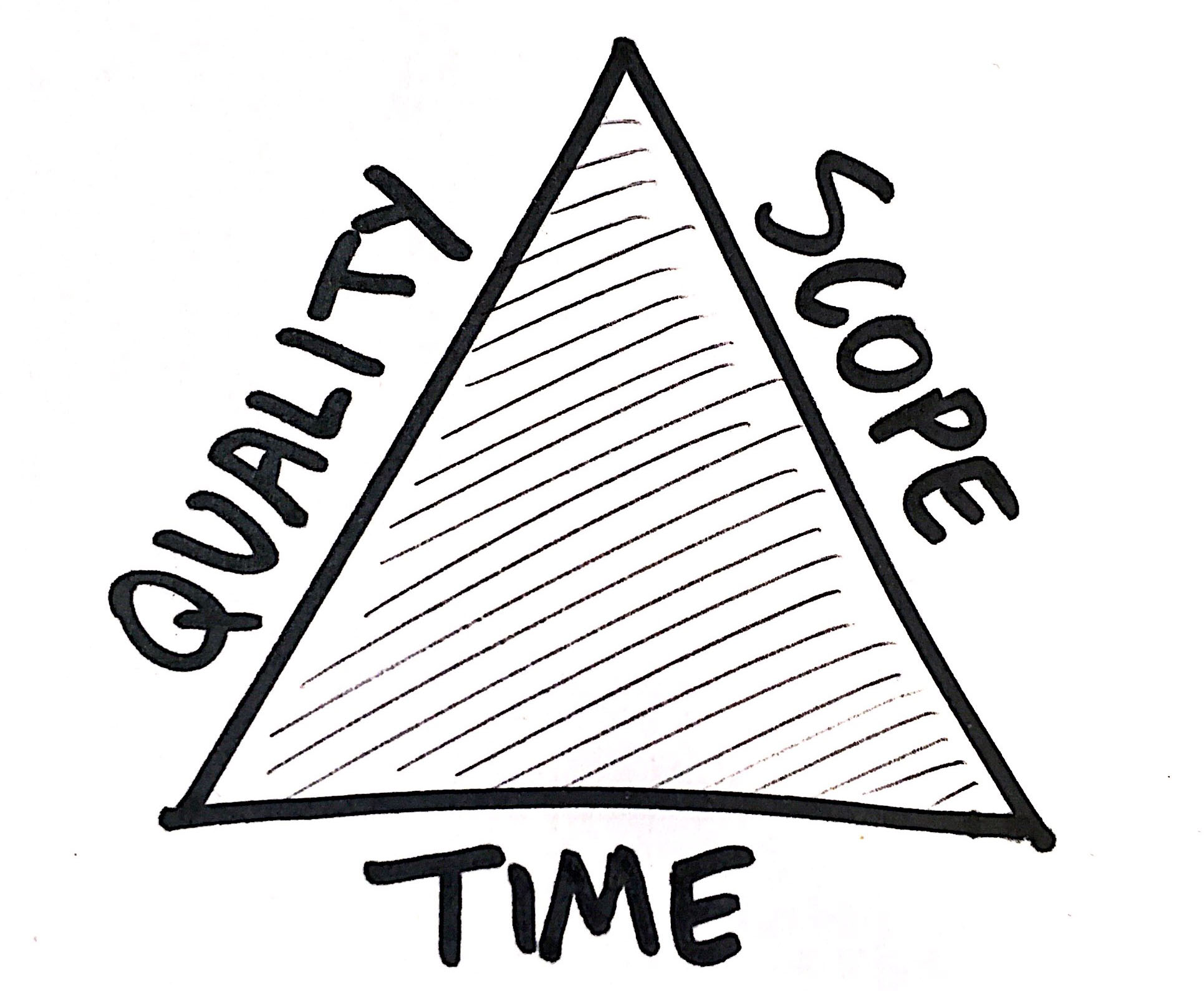 Triangle with sides labeled Quality, Scope and Time